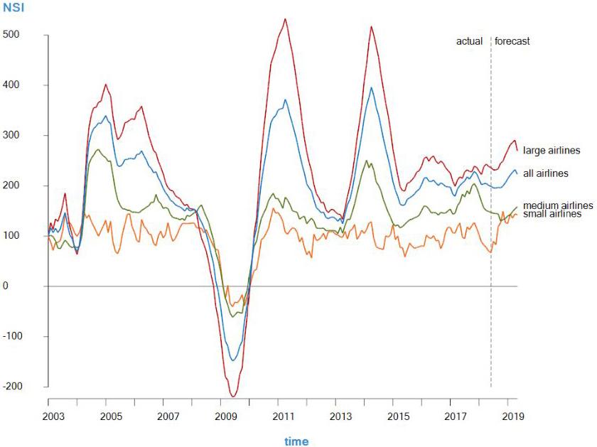 Network Stress Indicator